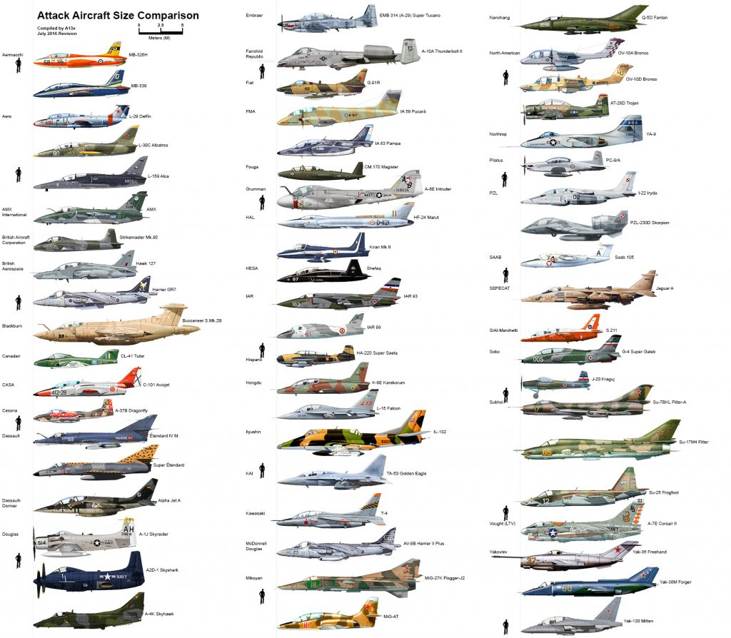 Attack Aircraft Size Comparison