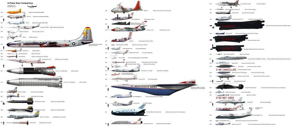 X-Plane Size Comparison